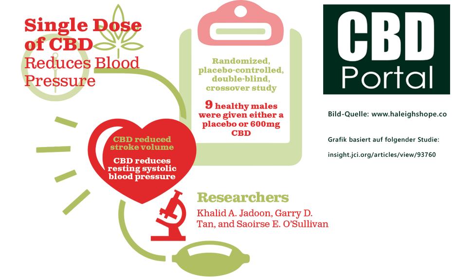 CBD - Studie zur Wirkung von CBD auf den Blutdruck